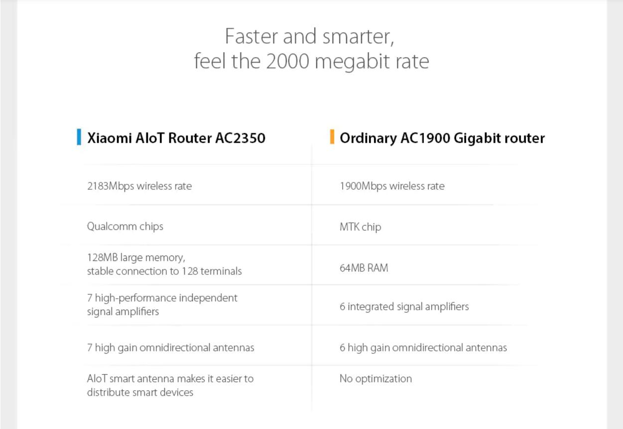 Xiaomi Mi AloT Italia AC2350 Router Wireless